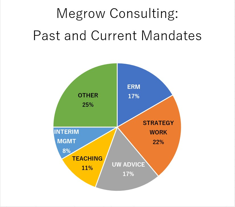 High Level Analytics of Megrow's current and past portfolio. Happy Birthday Megrow!