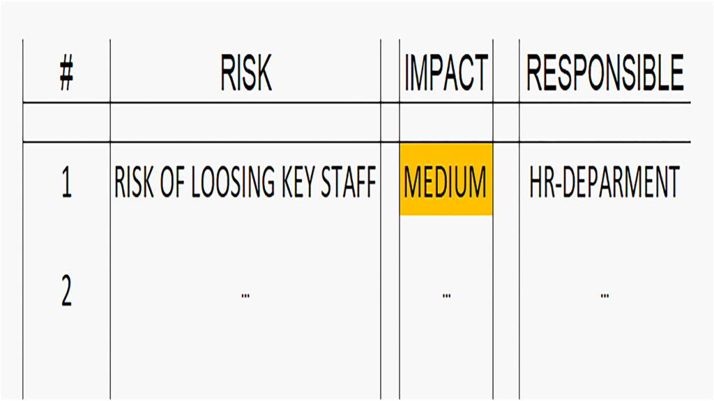 an example of an incomplete risk register