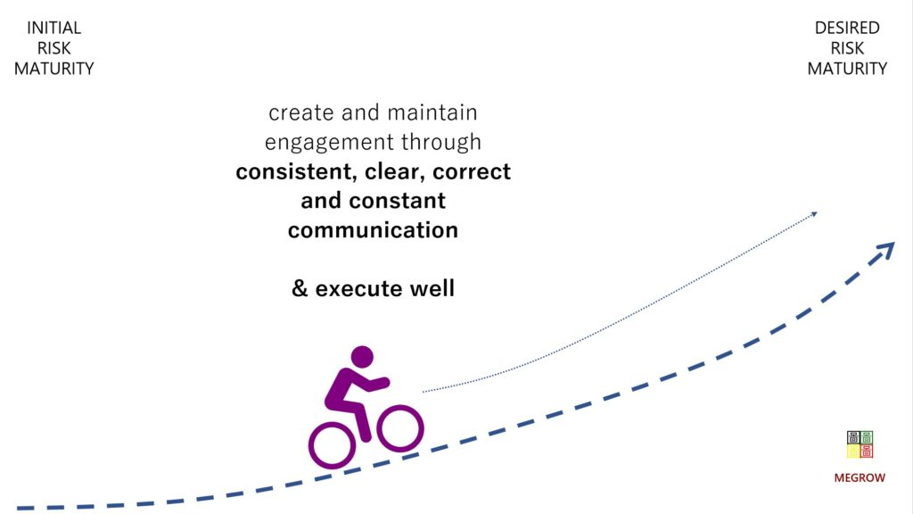 consistent, concise, correct and clean communication removes many well-known ERM-hurdles